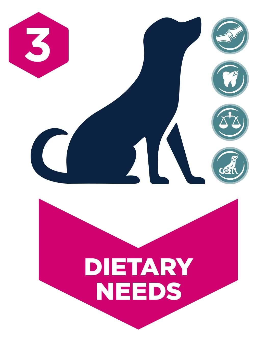 Dietary Needs